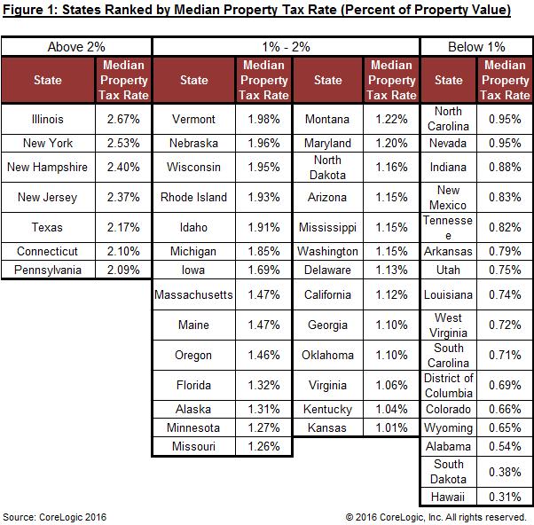 Colorado Real Estate Taxes in perspective