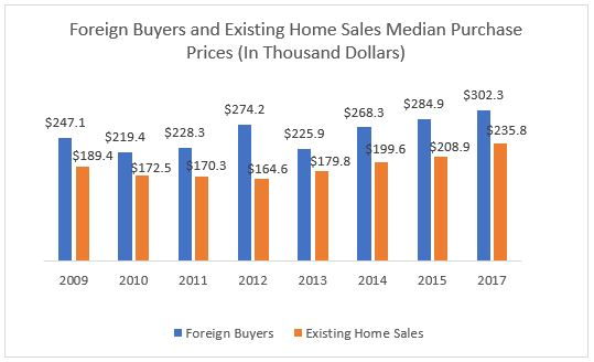 Foreign Buyers Typically Spent 30 Percent More Than Domestic Buyers