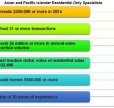 Profile: NAR Asian and Pacific Islander Real Estate Members
