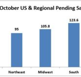 October 2017 Pending Home Sales